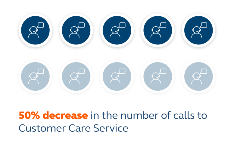 TTN experienced a 50% decrease in call to their support team