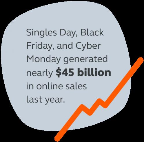 Last year's shopping season generated $45 billion in online sales