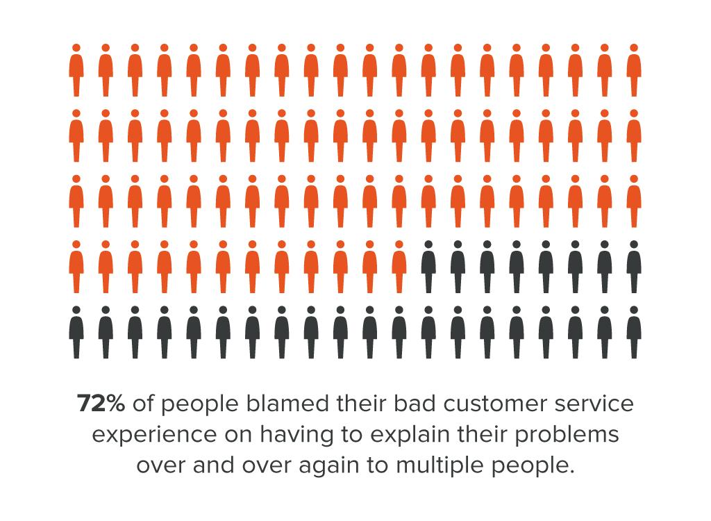 Bad_customer_service_statistic