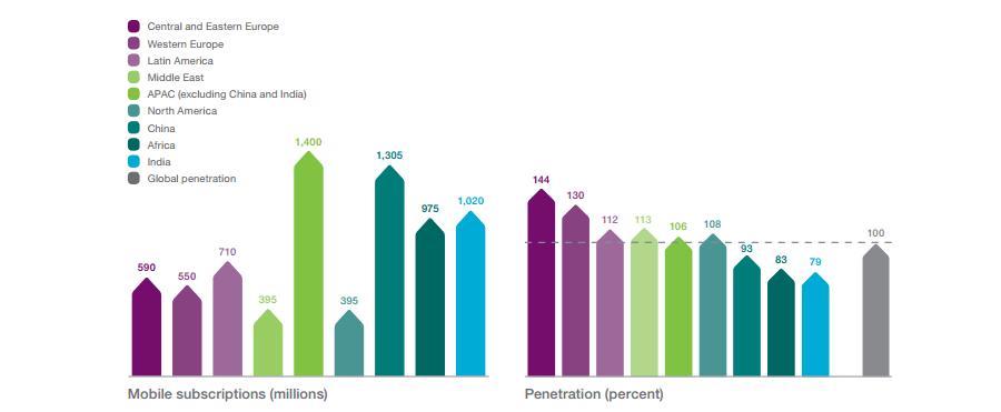 ericsson-bar-charts