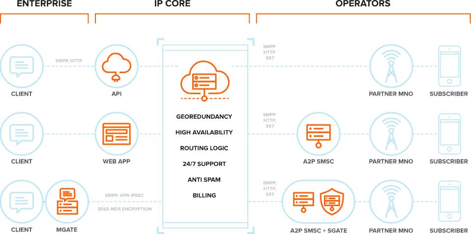High-Performance-Messaging-Platform