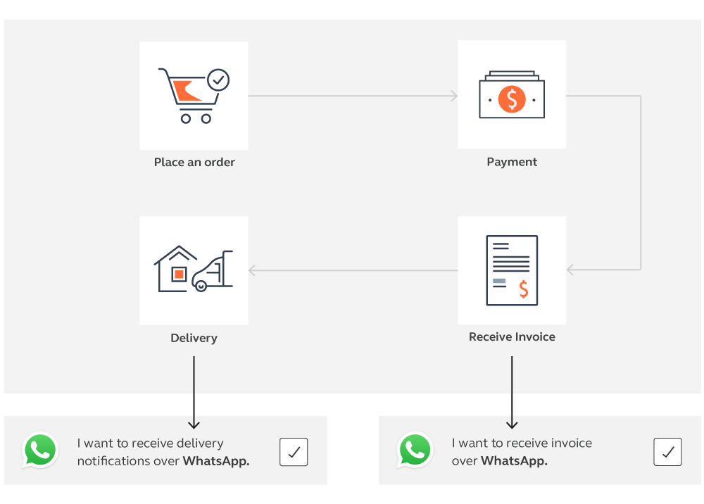 include-whatsapp-business-opt-in-existing-flow