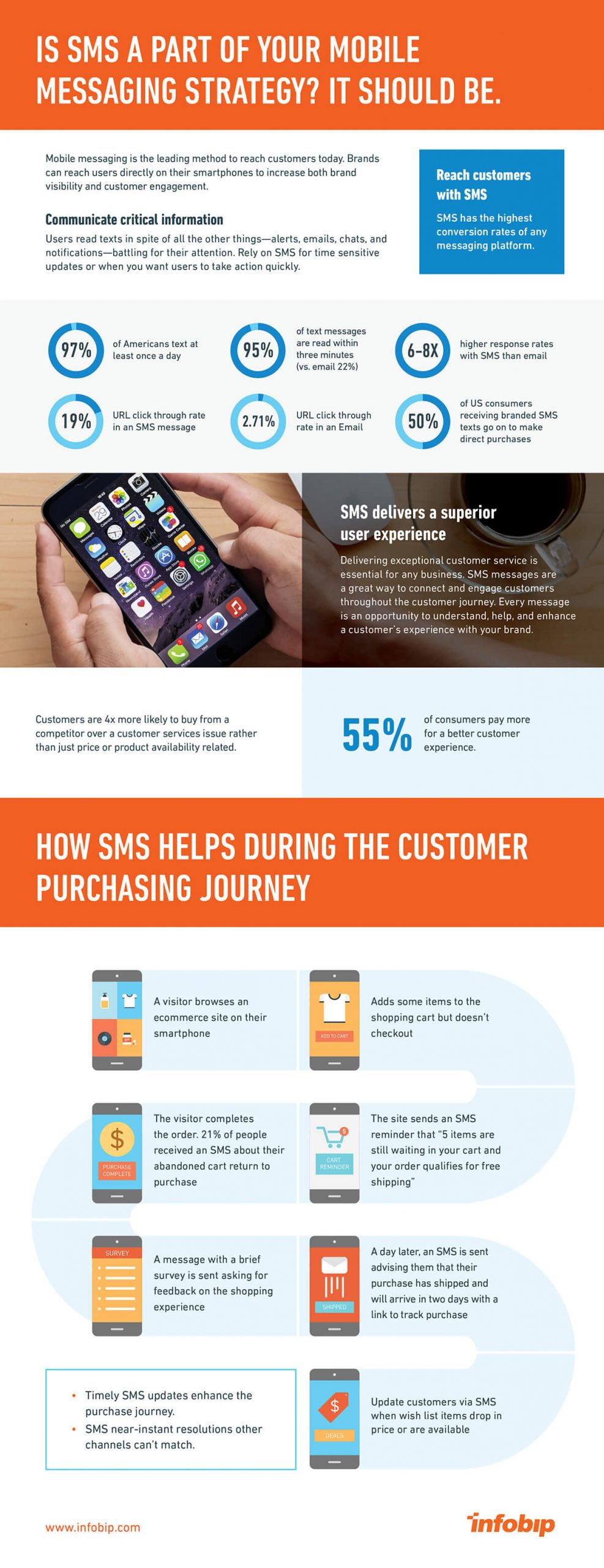 SMS-infographic