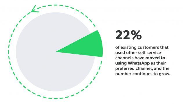 22% of Mukuru users moved to self-service over WhatsApp