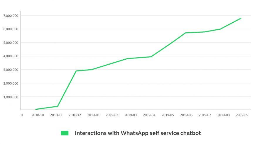 Growth of Mukuru's WhatsApp self service chatbot users