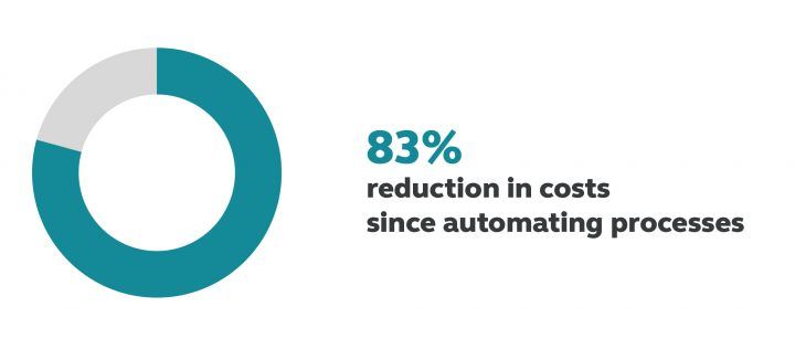 Asia Insurance reduced costs by automating processes