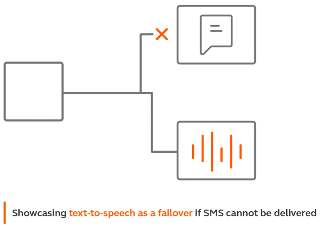 Example of text-to-speech failover for SMS