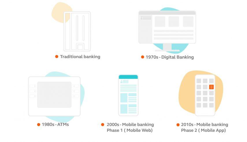 Banking_development_timeline
