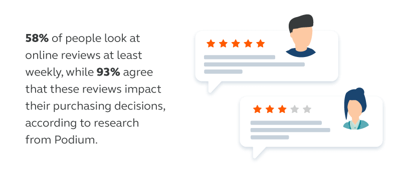 Shoppers-use-online-reviews-when-making-purchasing-decisions