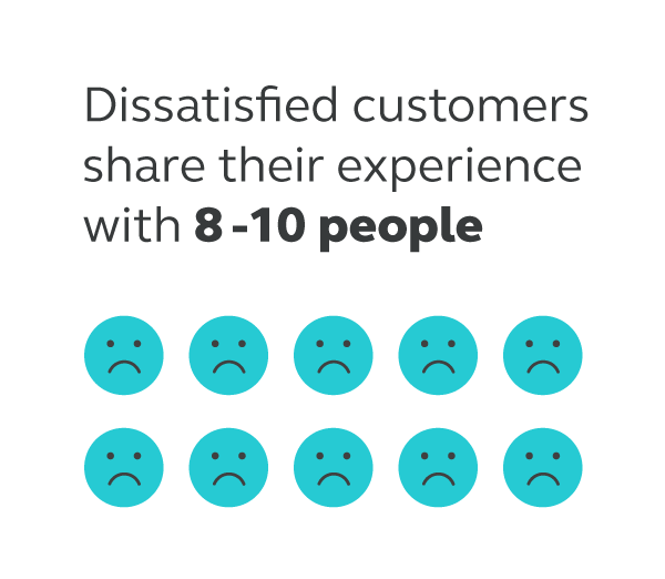 unhappy-customers-will-share-negative-experiences