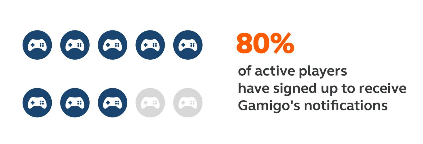 80% of active players signed up for Gamigo's premium plan