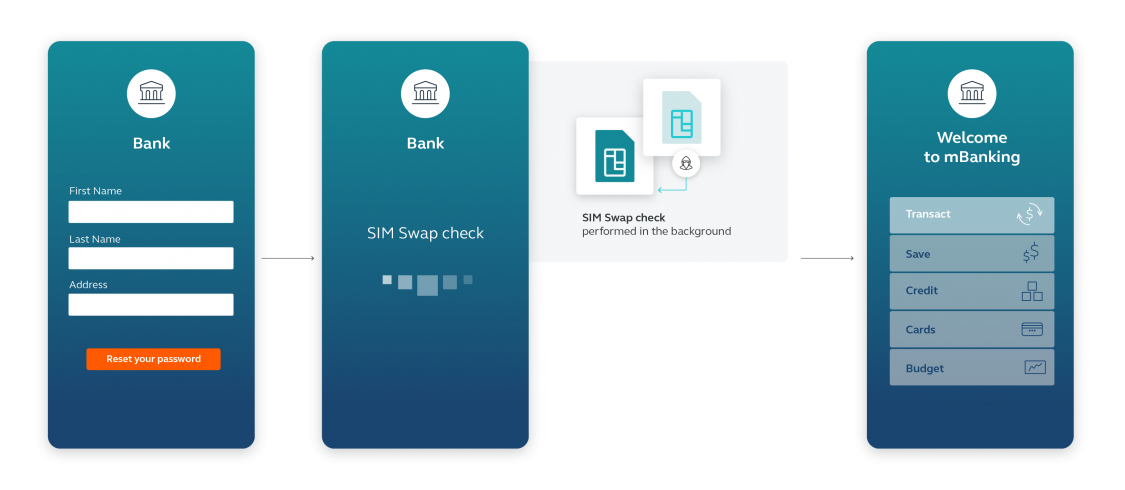 How Mobile Identity SIM swap detection works