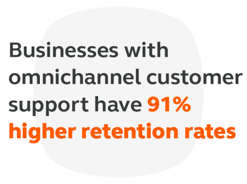 Omnichannel customer support increases customer satisfaction