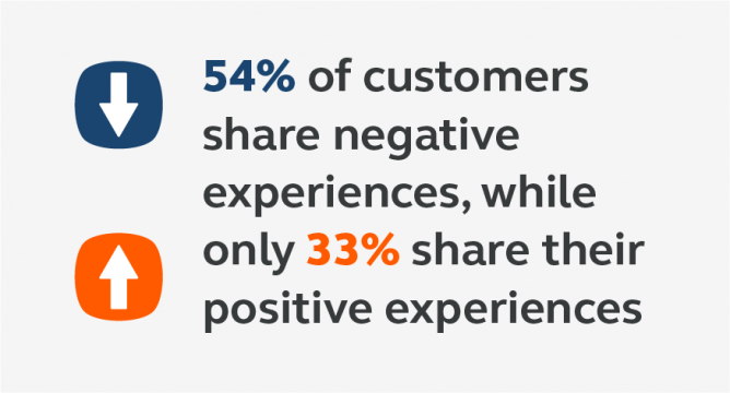 Customers share more negative than positive experiences