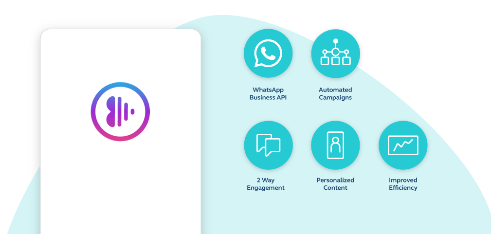 Images lists five benefits of implementing WhatsApp Business for Anghami: API access, Automated Campaigns, 2-way engagement, Personalized Content, and Improved Efficiency.