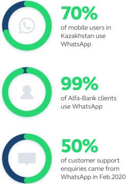 whatsapp usage kazakhstan