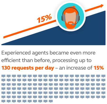 cloud contact center agent efficiency