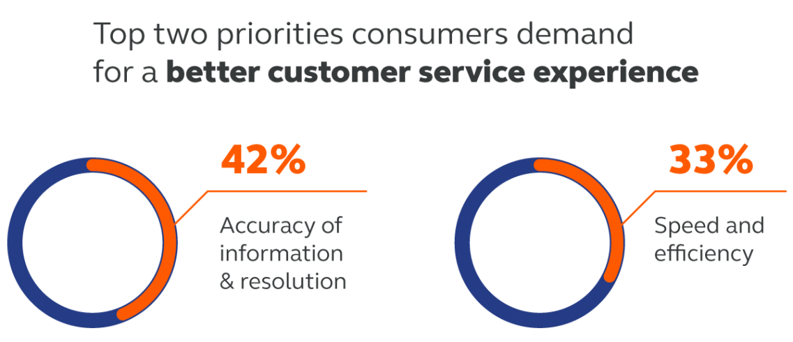 Top two priorities consumers demand