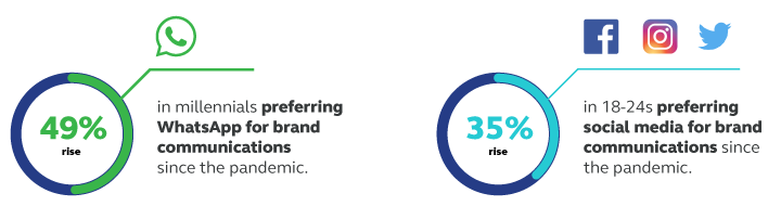 49% rise in millennials preferring WhatsApp for brand comms since the pandemic; 35% rise in 18-24s preferring social media