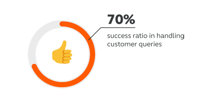 DinarPAY achieved a 70% success ratio in handling customer queries