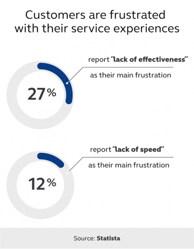 Statistics highlighting customers' frustrations with customer service