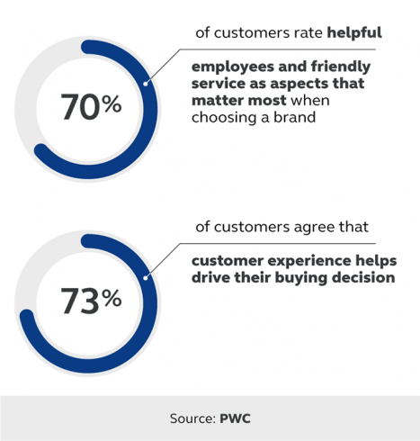 Statistics highlighting what customers say drive their purchasing decisions