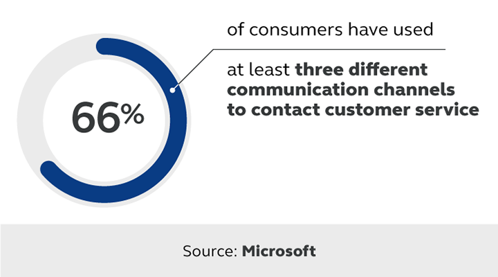 Statistic highlighting the importance of omnichannel communication