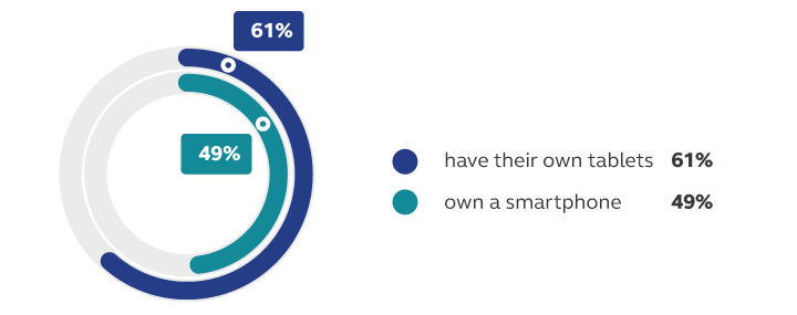 Generation Alpha digital device stats